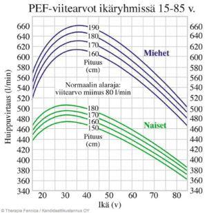 Spirometria Viitearvot