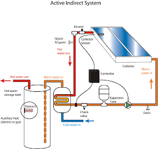 Active indirect solar water heating system