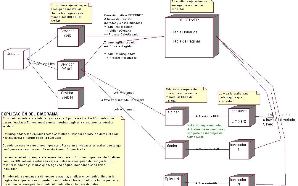 UML: DIAGRAMA DE DESPLIEGUE
