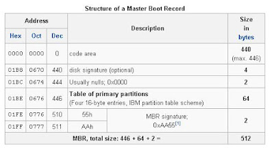Linux boot process - MBR