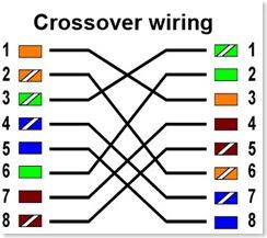 Amazing Cat6 Ethernet Network Crossover Cablemoldedamazon World Wiring Digital Resources Inamasemecshebarightsorg