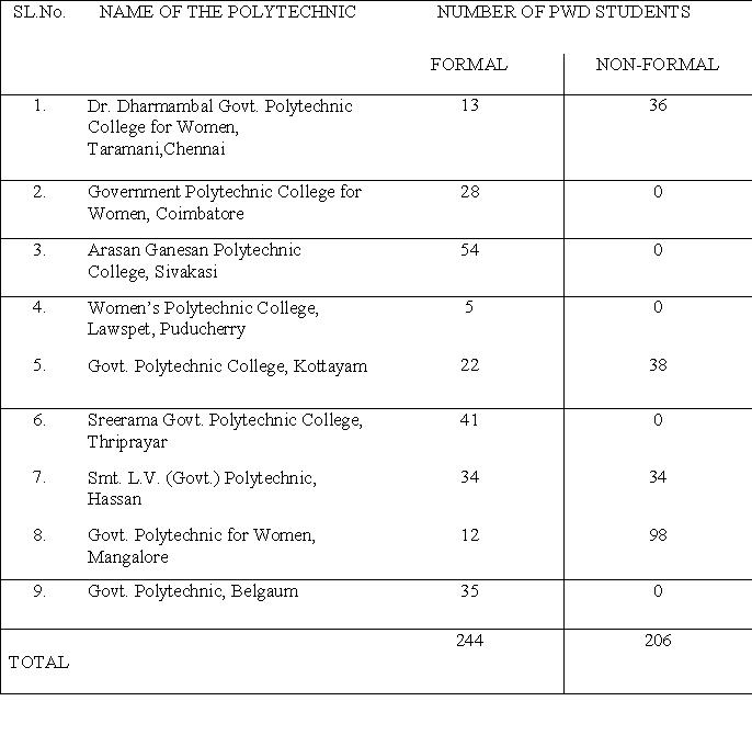 Government Polytechnic College Adoor Posts: PWD: ACHIEVEMENTS DURING 2008-2009