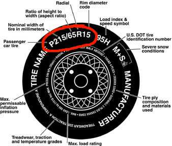What Size Are My Tires >> Tires And Wheels Blog Where Do I Find My Tire Size