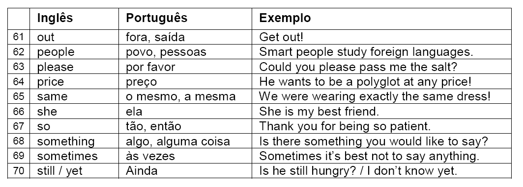 .: As 100 Palavras Mais Comuns Da Língua Inglesa