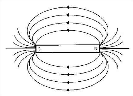 Introduction to magnetic circuits and Induction