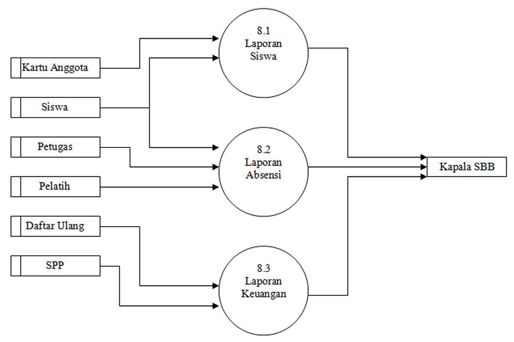 Terik cahaya tugas akhir sia sistem pendaftaran dan pembayaran gambar diagram detailrinci 70 proses pembayaran spp ccuart Choice Image