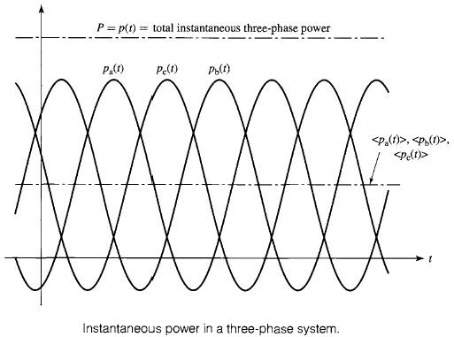 for a three phase electrical system consists of 5 wires which are 3
