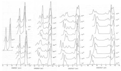 X-ray Photoelectron Spectroscopy (XPS) Reference Pages