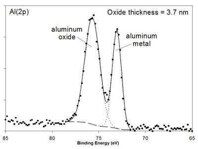 X-ray Photoelectron Spectroscopy (XPS) Reference Pages: Aluminum