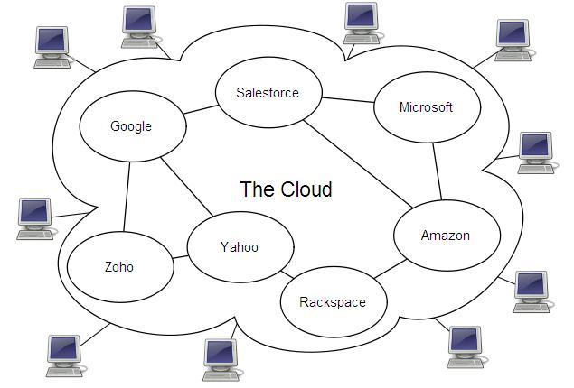 kia33 blog u0026 39 s  arsitektur diagram konseptual cloud computing