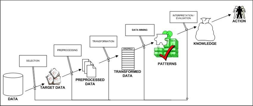 Data Mining: Steps of Data Mining