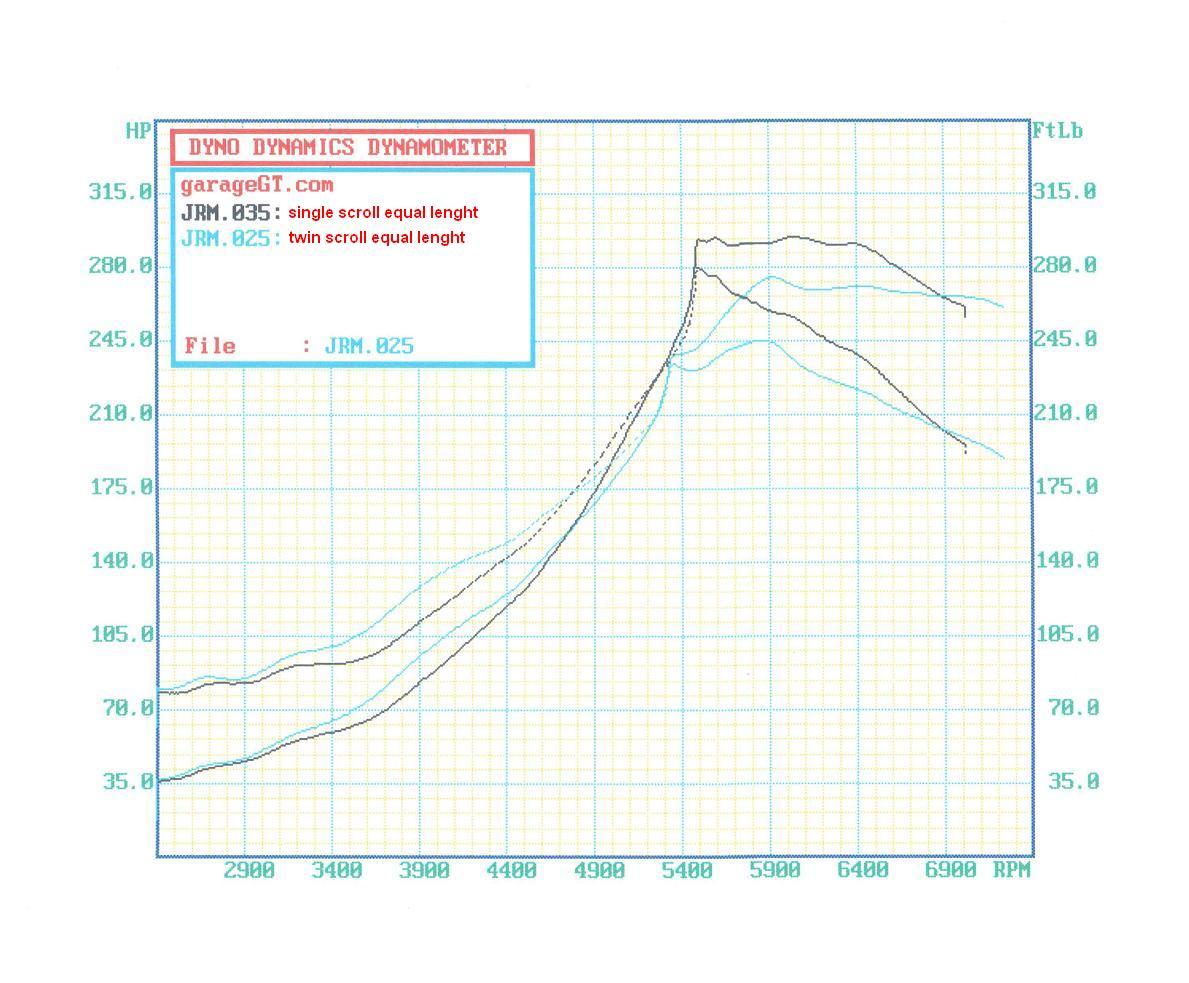 Ej205 Testing Twin Scroll Vs Eq Lenght Ss Vs Uneq Lenght