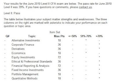 CFA Program Student