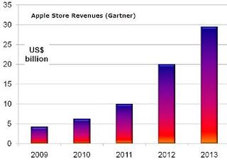 iPad Strategy : pourquoi les SI des entreprises sont concernés