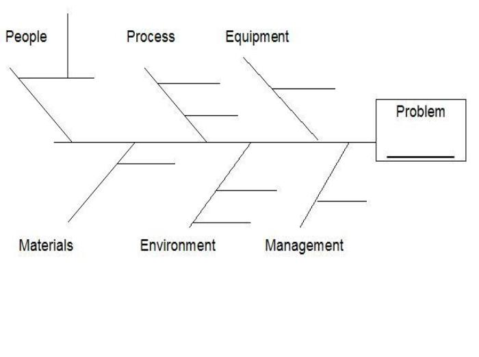 Ishikawa Diagram (Fishbone Diagram) | Hadi Maryadi Berbagi