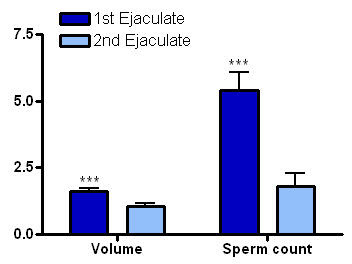 Consider, that sperm count 2nd ejaculate
