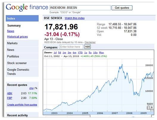 Google Finances