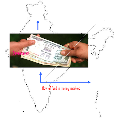 Money market - The way of Indian development | Accounting ...