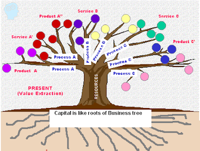 Image result for what is capital in accounting