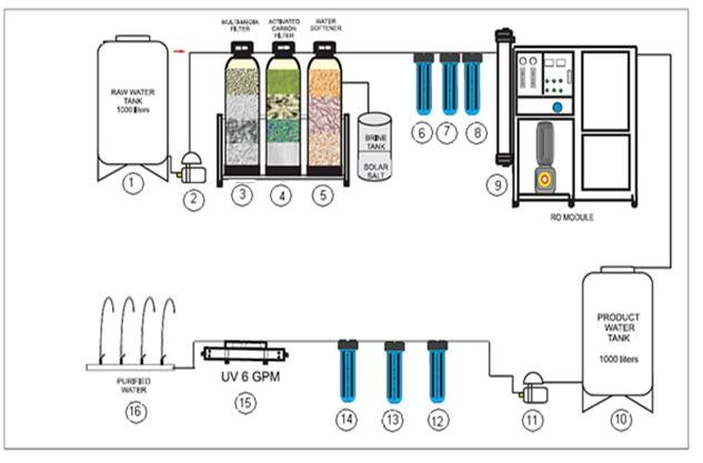 Water Refilling Station Reverse Osmosis Component