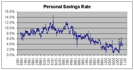 Teen personal savings rates in the us