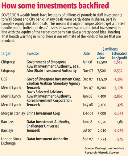 Sovereign Wealth Funds: More money does not mean more cents