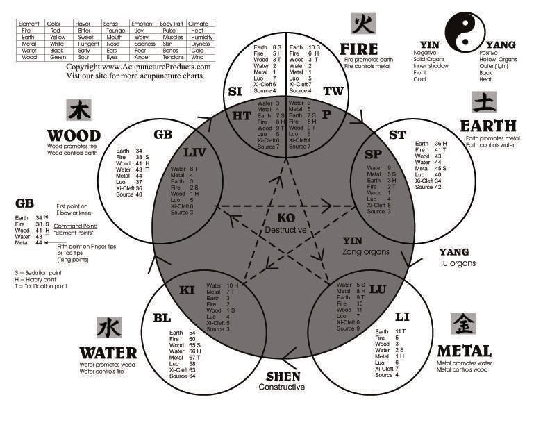 ACUPUNCTURE & ACUPRESSURE: CHART - FIVE ELEMENTS