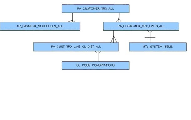 Transactions Basic Table Structure ~ Oracle Apps Knowledge Sharing