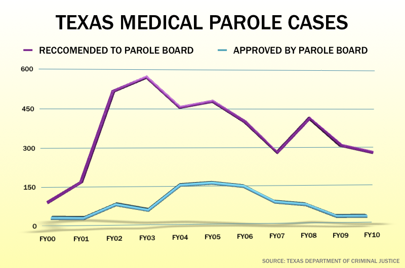 Grits for Breakfast: Parole board rejects most inmates