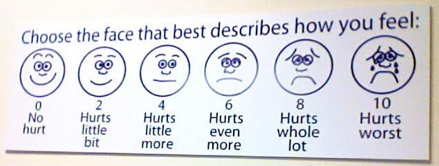 grafic durere in spital