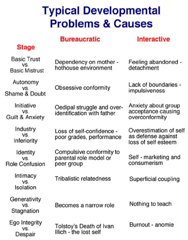 Erik Erikson's 8 Stages of Life and Piaget's Stages of Cognitive Development