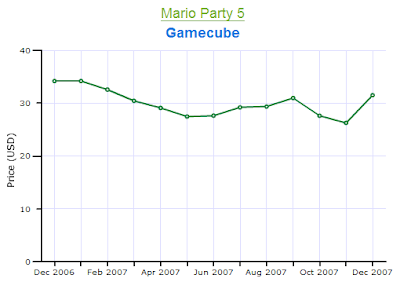 Mario Party 5 Gamecube Price Chart