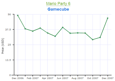 Mario Party 6 Gamecube Price Chart