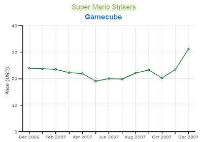 Mario Strikers Gamecube Price Chart