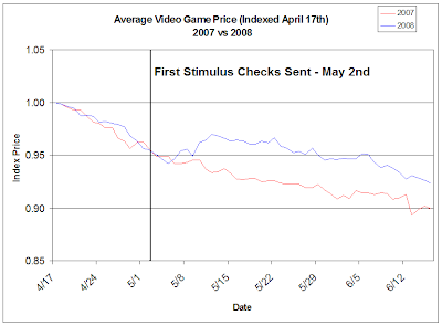 Video game prices april th to june th vs also people bought games with their stimulus checks rh blogicecharting