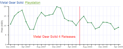 Metal Gear Solid Price After MGS 4 Releases