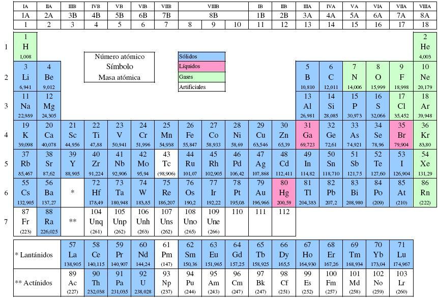 Tabla periodica de los elementos quimicos actualizada 2015 en pdf tabla periodica de los elementos quimicos pdf 2014 images periodic tabla periodica de los elementos quimicos urtaz Image collections