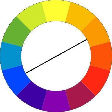 Looking At A Color Wheel You Can See That Each Has Its Opposite And Complimentary Going Around The Circle Is One
