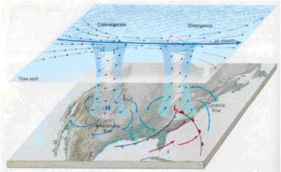 Convergencia y divergencia superior y su relación con el flujo de superficie