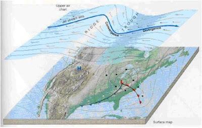 Relación entre el flujo superior y el de superficie