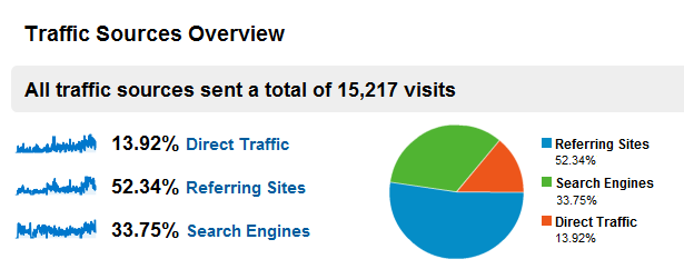 Blogul in 2010