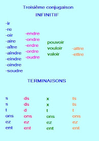 Bac Les Creatives La Conjugaison Francaise