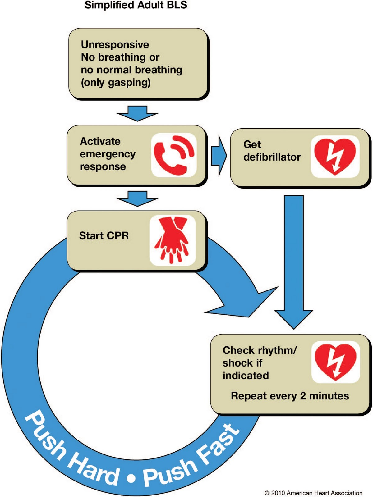 how to change passcode cpr