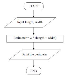 parallelogram flowchart - photo #20
