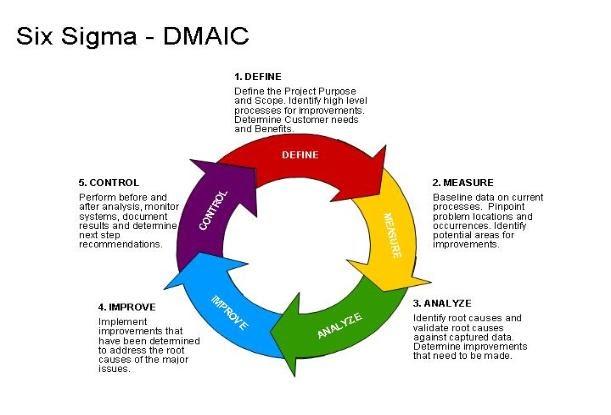Panyaa Six Sigma Explained