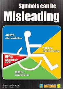 Symbols can be misleading poster, showing only 5% of disabled as wheelchair users
