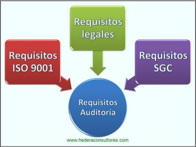 Requisitos auditoría ISO 9001