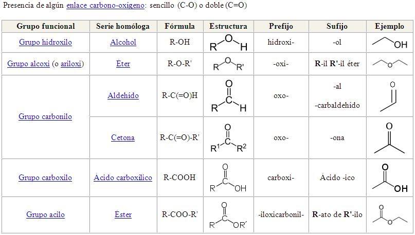 Presentacion De Los Grupos Funcionales: Temas Selectos De Biología: Grupos Funcionales