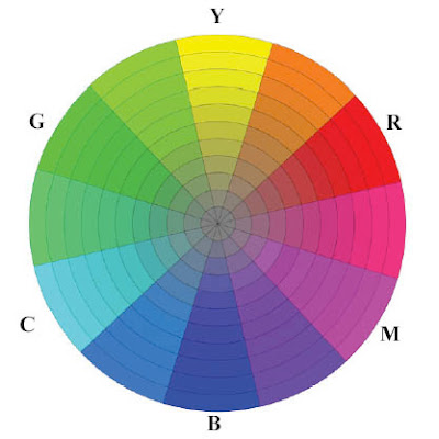 Below Is A Digitally Created Color Wheel That Includes Yellow Magenta And Cyan In The 1200 400 800 Positions Halfway Between Those Three Colors