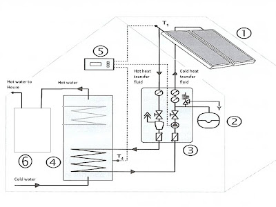 netzerolife: Solar Hot Water Part III: Our System Architecture